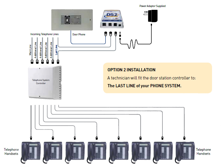 telephone system wiring guide all wiring diagram Basic Telephone Wiring Diagram