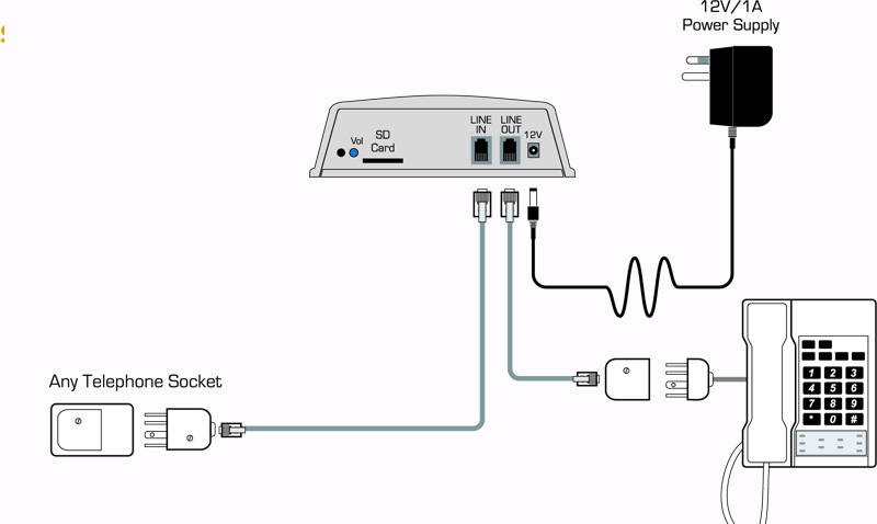 sls connects to any telephone socket on your telephone line, and will work  with all telephones connected to the same line